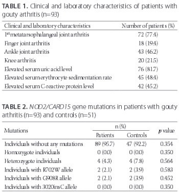 NOD2/CARD15 gene mutations in patients with gouty arthritis