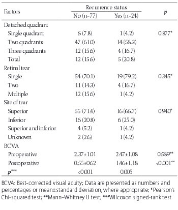 Anatomical and functional outcomes of scleral buckling versus primary vitrectomy in pseudophakic retinal detachment