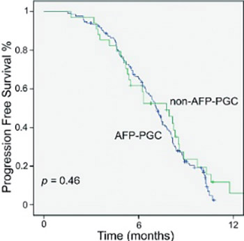 The efficacy of modified docetaxel-cisplatin-5-fluorouracil regimen as first-line treatment in patients with alpha-fetoprotein producing gastric carcinoma