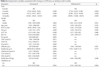 Soluble transferrin receptor as a marker of erythropoiesis in patients undergoing high-flux hemodialysis