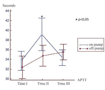 Changes in activated partial thromboplastin time and international normalised ratio after on-pump and off-pump surgical revascularization of the heart