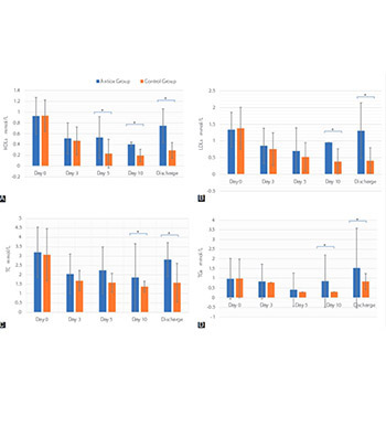 Analysis of oxidative stress-related markers in critically ill polytrauma patients: An observational prospective single-center study