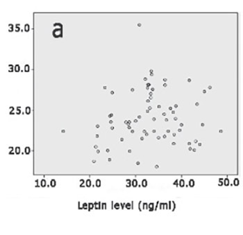 Sexual function improvement in association with serum leptin level elevation in patients with premature ejaculation following sertraline treatment: a preliminary observation