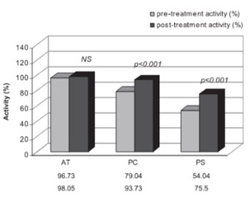 Impact of sustained virus elimination on natural anticoagulant activity in patients with chronic viral hepatitis C
