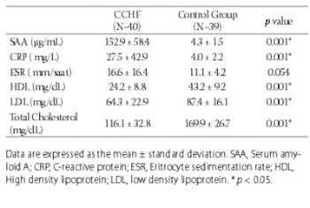 Some acute phase reactants and cholesterol levels in serum of patient with Crimean-Congo haemorrhagic fever