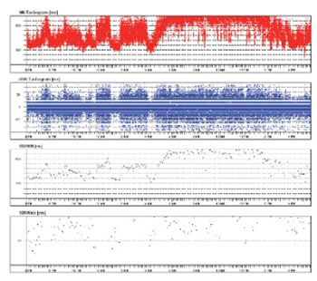 Signaling prodromes of sudden cardiac death