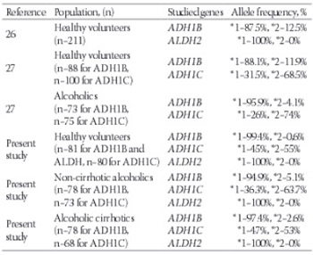 Genetic polymorphisms of ADH1B, ADH1C and ALDH2 in Turkish alcoholics: lack of association with alcoholism and alcoholic cirrhosis