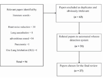 A survey on automated wheeze detection systems for asthmatic patients