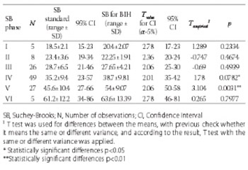 Morphological characteristics of pubic symphysis for age estimation of exhumed persons