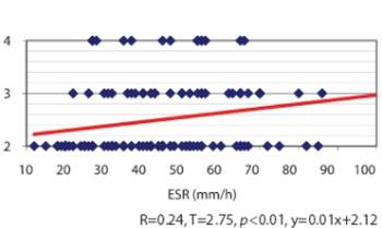 Radiographic estimation in seropositive and seronegative rheumatoid arthritis