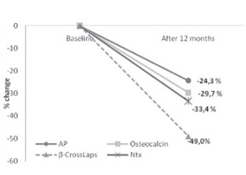 Evaluation of bone remodelling parameters after one year treatment with alendronate in postmenopausal women with osteoporosis