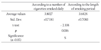 Status of lipids and the frequency diseases of cardiovascular origin in smokers according to the length period of smoking and a number of cigarettes smoked daily