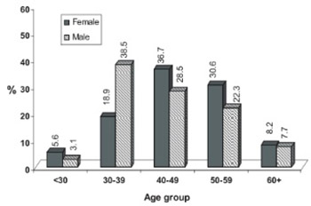 Gender and Age-Related Differences in Patients with the Metabolic Syndrome in A Highly Endogamous Population.