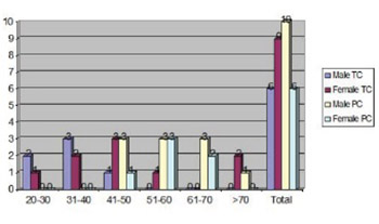 Comparison of Complications and Dialysis Adequacy Between Temporary and Permanent Tunnelled Catheter for Haemodialysis