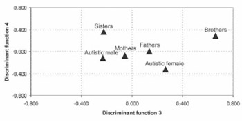 Family Analysis of Immunoglobulin Classes and Subclasses in Children with Autistic Disorder