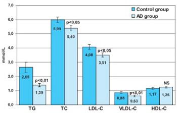 Decreased Serum Lipids in Patients with Probable Alzheimer´s Disease
