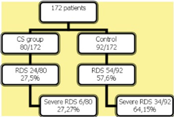 The Effects of Antenatal Corticosteroids and Surfactant Replacement on Neonatal Respiratory Distress Syndrome