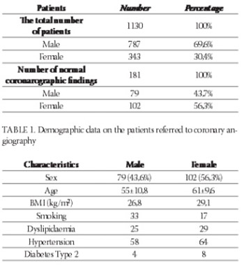 Angina Pectoris and Physiological Coronarographic Findings