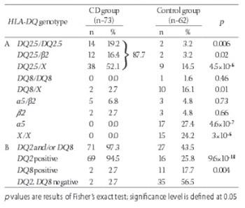 HLA genotyping in pediatric celiac disease patients