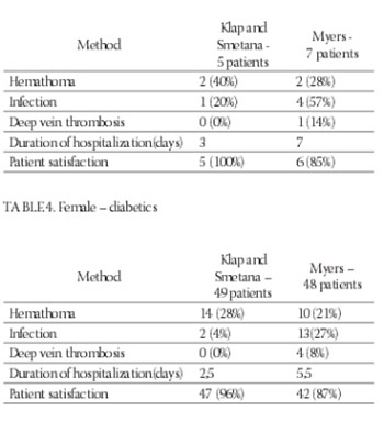 Comparative Study of Operative Tretmant of Varicose Veins According to The Klapp and Smetana Method Versus Myers Method