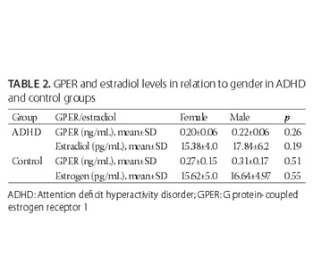 Evaluation of estrogen and G protein-coupled estrogen receptor 1 (GPER) levels in drug-naïve patients with attention deficit hyperactivity disorder (ADHD)