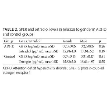 Evaluation of estrogen and G protein-coupled estrogen receptor 1 (GPER) levels in drug-naïve patients with attention deficit hyperactivity disorder (ADHD)