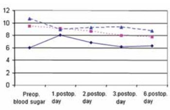 Postoperative Glycaemia in Patients Following the CABG Surgery