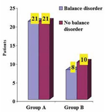 Some Aspects of Balance Disorder in Patients with Multiple Sclerosis