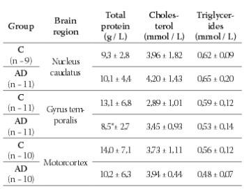 Antioxidant Capacity in the Lipophilic Fraction of Alzheimer's Brain Tissues