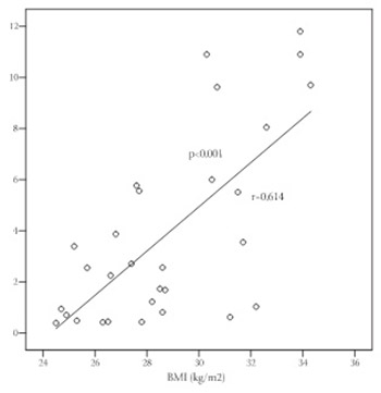 Serum C-Reactive Protein Concentration and Measures of Adiposity in Patients With Type 2 Diabetes Mellitus