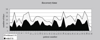 The Role of Inhalatory Corticosteroids and Long Acting β2 Agonists in the Treatment of Patients Admitted to Hospital Due to Acute Exacerbations of Chronic Obstructive Pulmonary Disease (Aecopd)