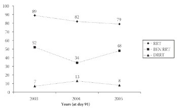 Trend of Balkan Endemic Nephropathy Patients on Renal Replacement Therapy in Bosnia From 2003 Through 2005
