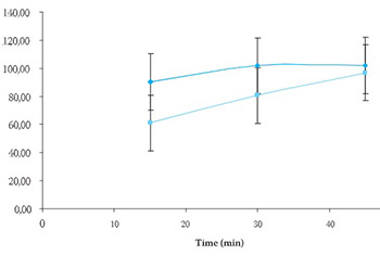 Effect of Magnesium Stearate Concentration on Dissolution Properties of Ranitidine Hydrochloride Coated Tablets