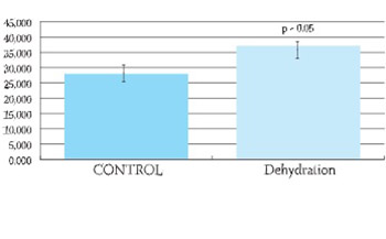 Angiotensin Converting Enzyme Activity and Nitric Oxide Level in Serum of Patients with Dehydration