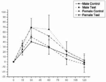 The Dry Plant Extract of Common Bean Seed (Phaseoli Vulgari Pericarpium) does not Have an Affect on Postprandial Glycemia in Healthy Human Subject