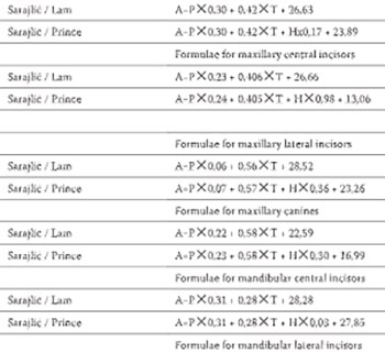 Two-criteria Dental Aging Method Applied to a Bosnian Population: Comparison of Formulae for Each Tooth Group Versus One Formula for all Teeth