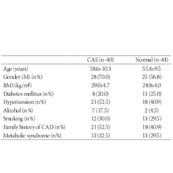 Impact of insulin like growth factor-1 in development of coronary artery ectasia