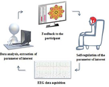 Review of the therapeutic neurofeedback method using electroencephalography: EEG Neurofeedback