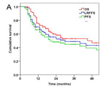 Outcomes and prognostic factors for patients with cervical esophageal cancer undergoing definitive radiotherapy or chemoradiotherapy