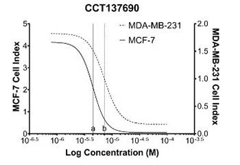 Effect of CCT137690 on long non-coding RNA expression profiles in MCF-7 and MDA-MB-231 cell lines