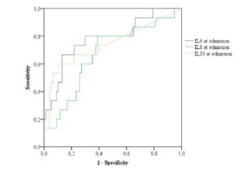 Interleukins and inflammatory markers are useful in predicting the severity of acute pancreatitis