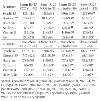 Nesfatin-1 and Vitamin D levels may be associated with systolic and diastolic blood pressure values and hearth rate in polycystic ovary syndrome