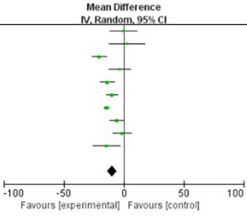 The efficacy and safety of statin in combination with ezetimibe compared with double-dose statin in patients with high cardiovascular risk: A meta-analysis