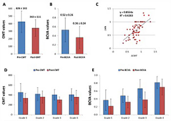 Circulating long noncoding RNAs H19 and GAS5 are associated with type 2 diabetes but not with diabetic retinopathy: A preliminary study