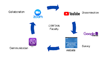 Rapid, multimodal, critical care knowledge-sharing platform for COVID-19 pandemics