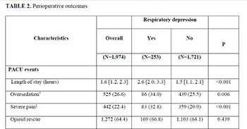 Postoperative respiratory depression after hysterectomy