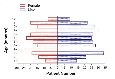 Prevalence, clinical features and prognosis of malignant solid tumors in infants: a 14-year study