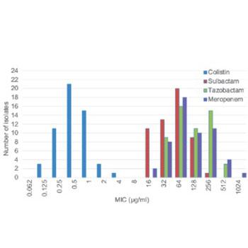 A prospective evaluation of synergistic effect of sulbactam and tazobactam combination with meropenem or colistin against multidrug resistant Acinetobacter baumannii