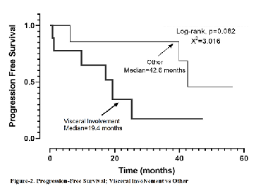 Efficacy of chemotherapeutics in classic and non-classic Kaposi sarcoma: A single-center retrospective real-world data