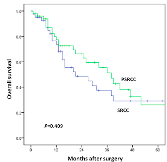 The prognostic significance of different proportion of signet-ring cells of colorectal carcinoma